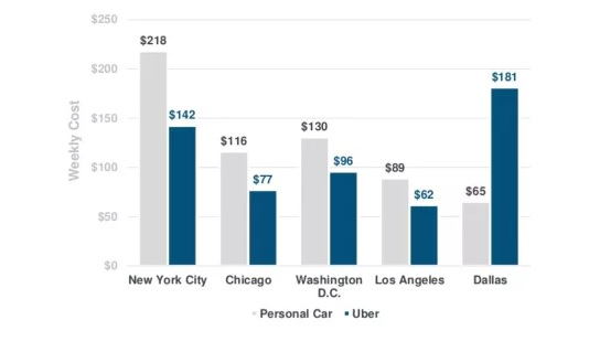 Weekly Commute Cost of UberX or Pool Vs Personal Car
